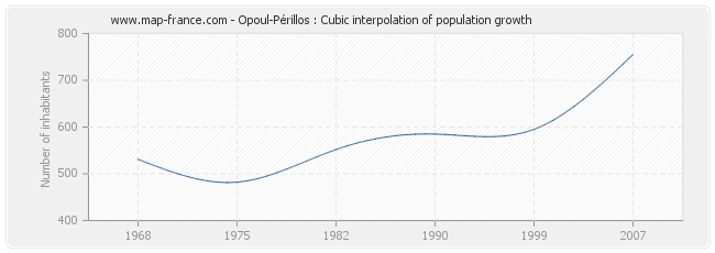 Opoul-Périllos : Cubic interpolation of population growth