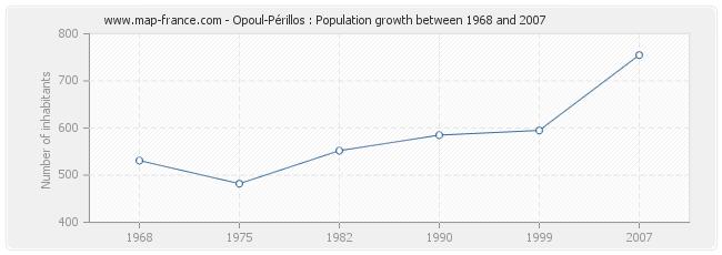 Population Opoul-Périllos