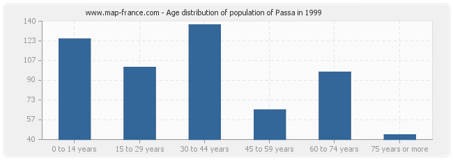 Age distribution of population of Passa in 1999