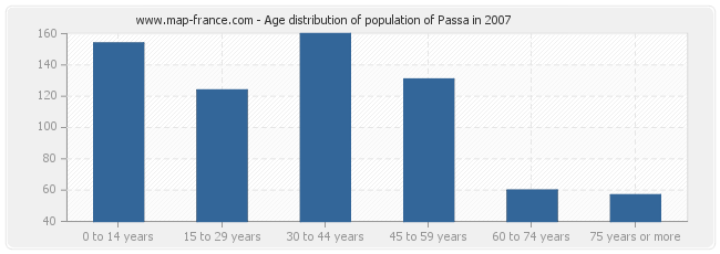 Age distribution of population of Passa in 2007