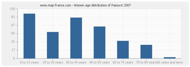 Women age distribution of Passa in 2007