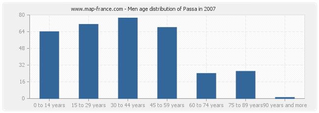 Men age distribution of Passa in 2007