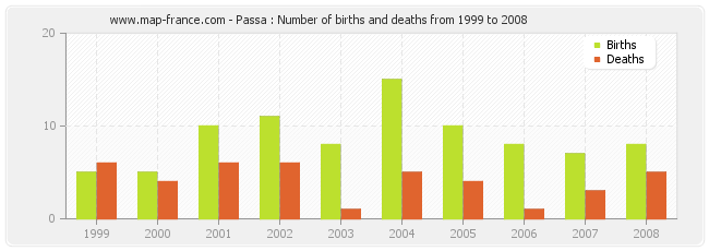 Passa : Number of births and deaths from 1999 to 2008
