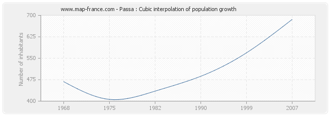 Passa : Cubic interpolation of population growth