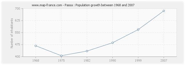 Population Passa