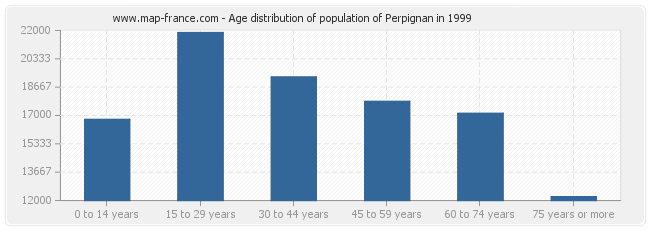 Age distribution of population of Perpignan in 1999