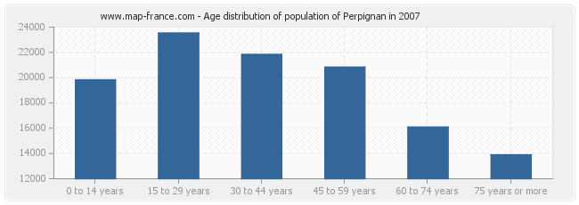 Age distribution of population of Perpignan in 2007