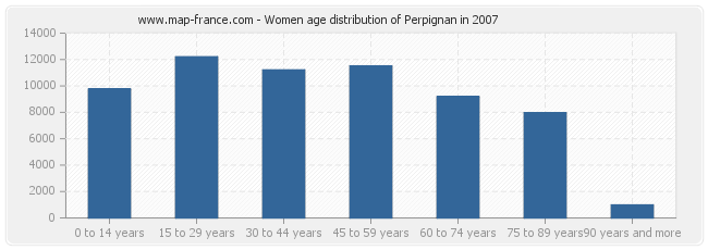 Women age distribution of Perpignan in 2007