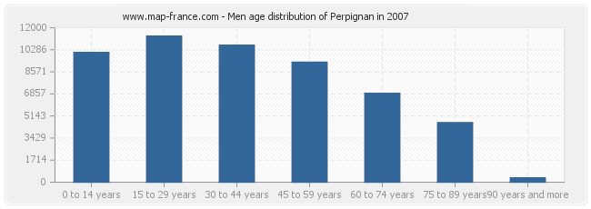 Men age distribution of Perpignan in 2007