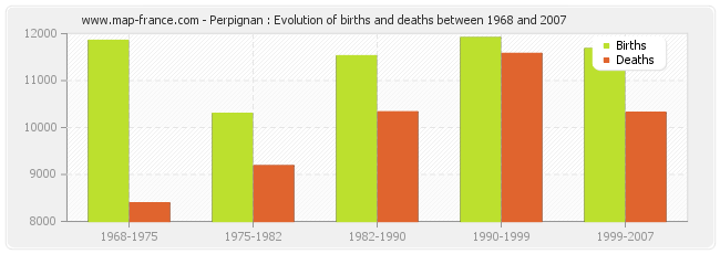 Perpignan : Evolution of births and deaths between 1968 and 2007