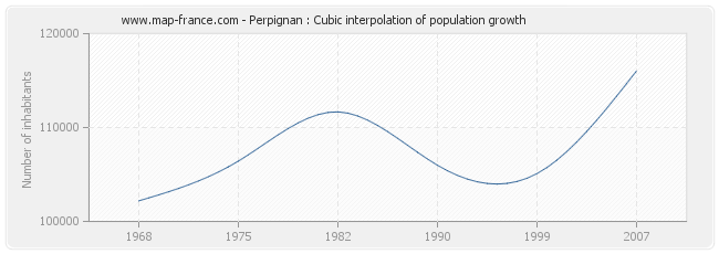 Perpignan : Cubic interpolation of population growth