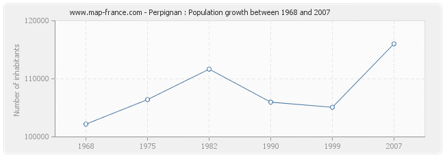 Population Perpignan
