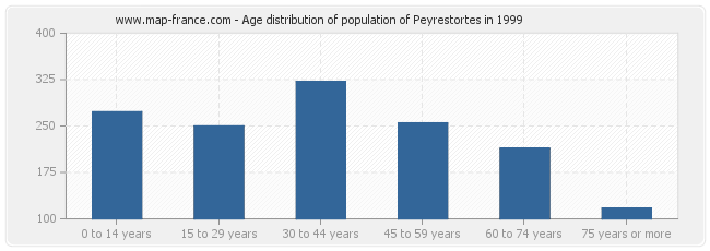 Age distribution of population of Peyrestortes in 1999