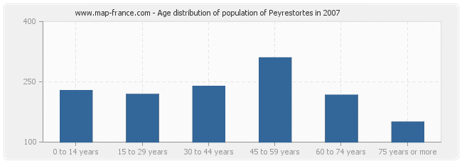 Age distribution of population of Peyrestortes in 2007