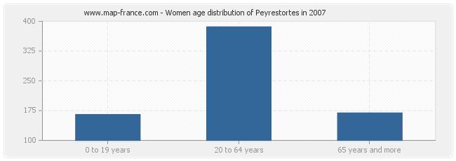 Women age distribution of Peyrestortes in 2007