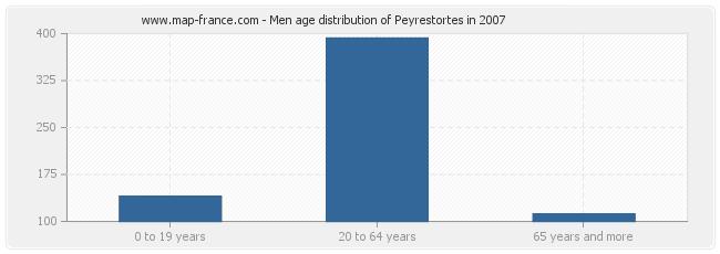 Men age distribution of Peyrestortes in 2007