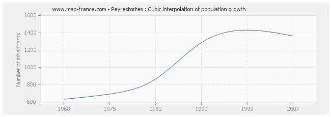Peyrestortes : Cubic interpolation of population growth