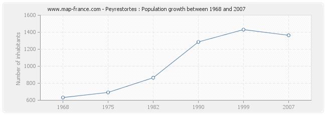 Population Peyrestortes