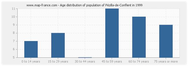 Age distribution of population of Pézilla-de-Conflent in 1999