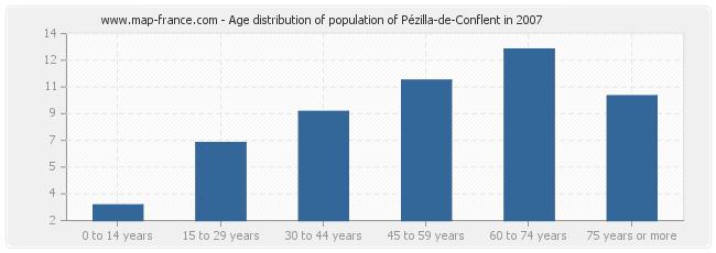 Age distribution of population of Pézilla-de-Conflent in 2007
