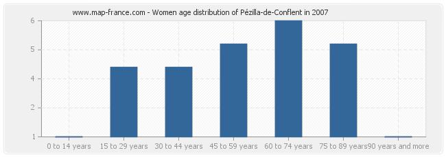 Women age distribution of Pézilla-de-Conflent in 2007