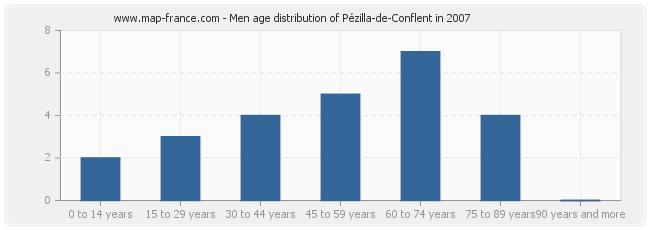 Men age distribution of Pézilla-de-Conflent in 2007