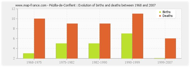 Pézilla-de-Conflent : Evolution of births and deaths between 1968 and 2007