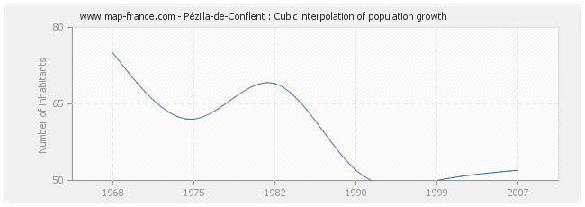 Pézilla-de-Conflent : Cubic interpolation of population growth