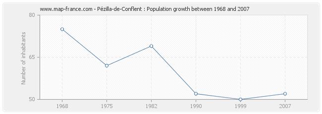 Population Pézilla-de-Conflent