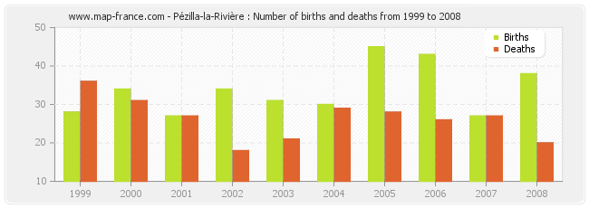 Pézilla-la-Rivière : Number of births and deaths from 1999 to 2008