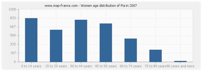 Women age distribution of Pia in 2007