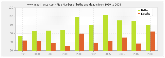 Pia : Number of births and deaths from 1999 to 2008