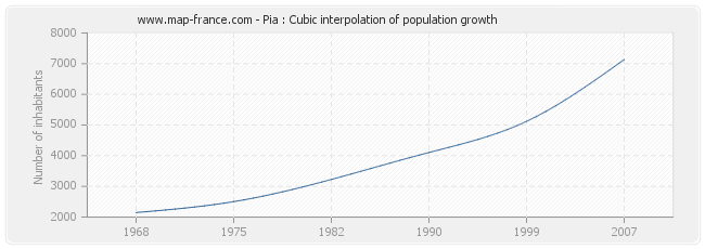 Pia : Cubic interpolation of population growth