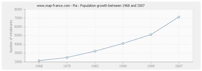 Population Pia