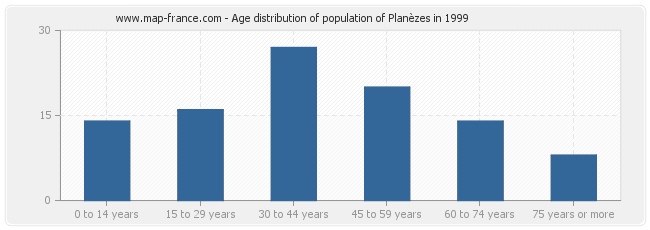 Age distribution of population of Planèzes in 1999