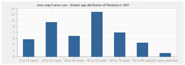 Women age distribution of Planèzes in 2007