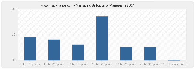 Men age distribution of Planèzes in 2007