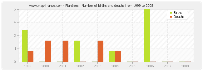 Planèzes : Number of births and deaths from 1999 to 2008