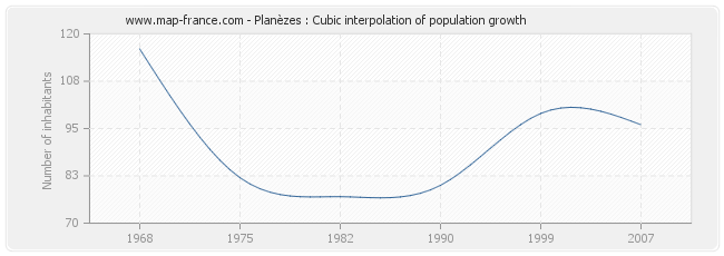 Planèzes : Cubic interpolation of population growth