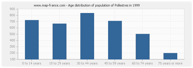 Age distribution of population of Pollestres in 1999