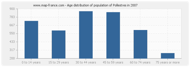 Age distribution of population of Pollestres in 2007