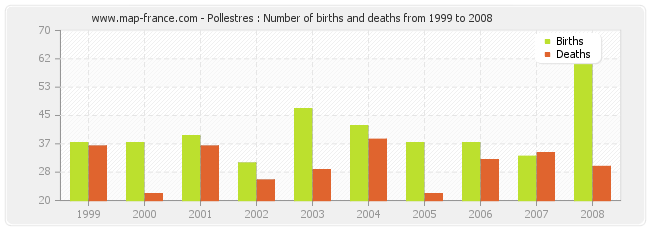 Pollestres : Number of births and deaths from 1999 to 2008