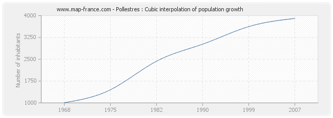 Pollestres : Cubic interpolation of population growth