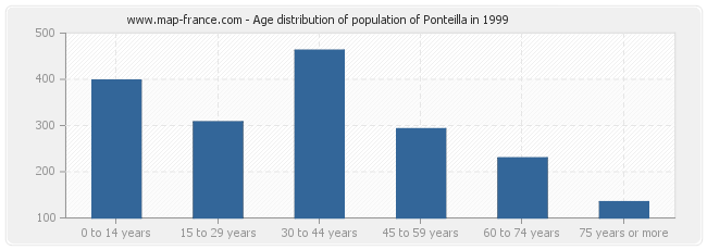 Age distribution of population of Ponteilla in 1999