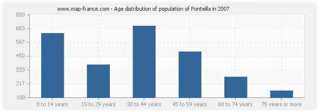 Age distribution of population of Ponteilla in 2007