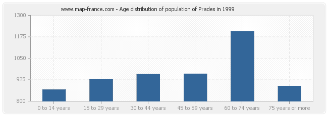 Age distribution of population of Prades in 1999