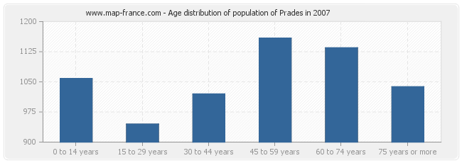 Age distribution of population of Prades in 2007