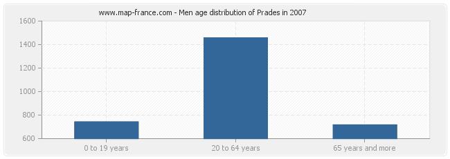 Men age distribution of Prades in 2007