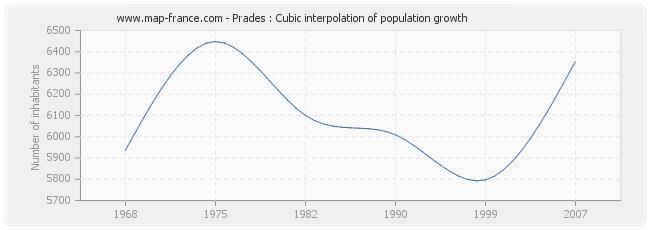 Prades : Cubic interpolation of population growth