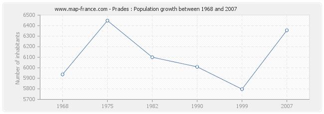 Population Prades